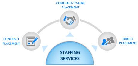 Intelli Solution :: IT Staffing